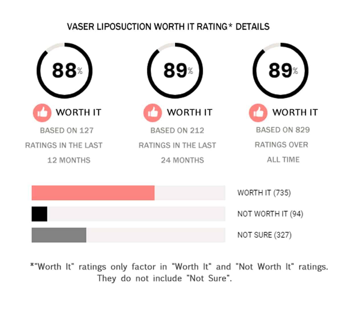 Vaser Lipo Worth It Rating Details